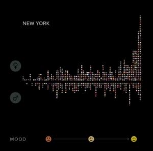 Smile distribution of selfies in NYC by gender