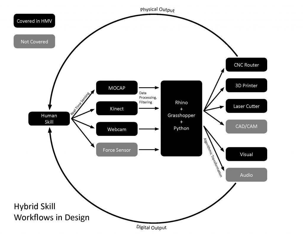Hybrid Skill Diagram