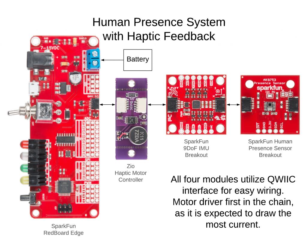 Basic system diagram for Haptic Human Sensor