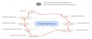 compass-asynch-loop