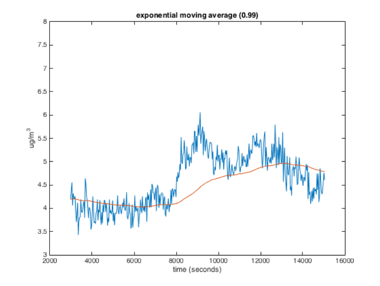 "Exponential moving average with x = 0.99. Graph showing unfiltered data, a jagged blue line, with a filtered overlay red line; as the blue jumps up and down, the red is  very steady. As the blue makes a particularly large jump, red remains outside of its envelope for many readings in a row since it is a very ""strong"" averaging."