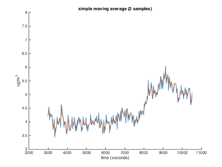Windowed moving average with window size of 2 samples. A blue jagged line is followed rather closely by a red jagged line. They are not precisely coincident, but frequently overlap exactly.